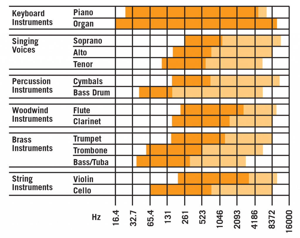 Vocal and Instrument Frequency Response Chart
