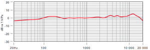 Rode NT1a Frequency Response Chart