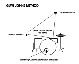 Glyn Johns Diagram